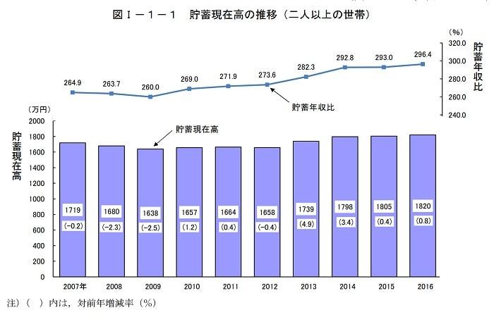 総務省発表 2016年の世帯貯蓄