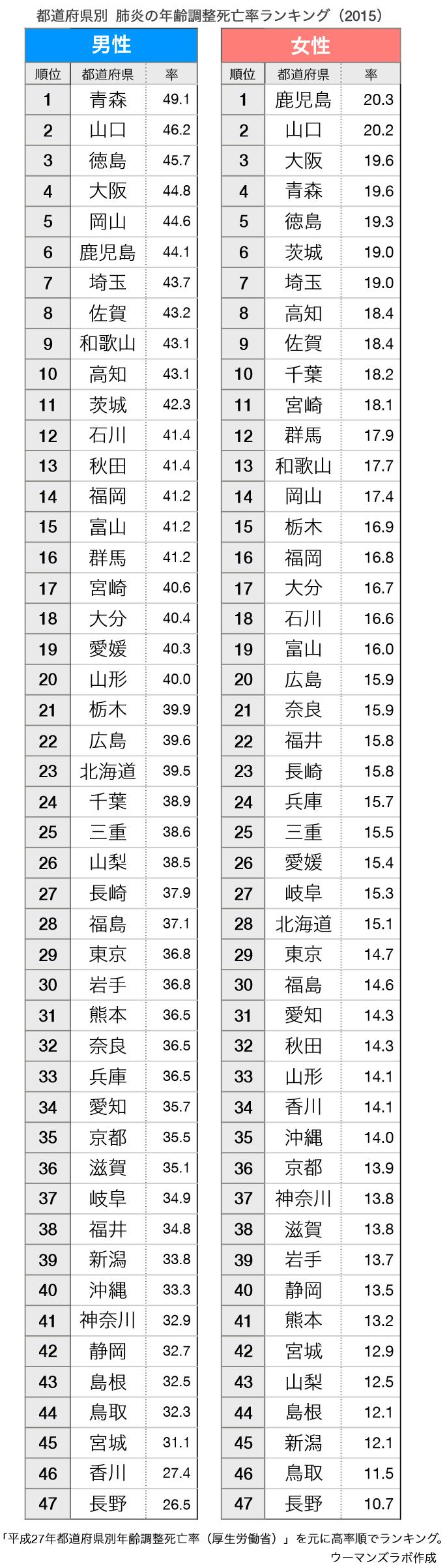 47都道府県の3大死因死亡率ランキング
