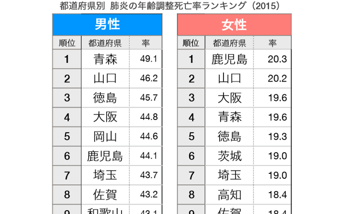 【最新】47都道府県の3大死因死亡率ランキング  〜年齢調整死亡率 2017発表〜