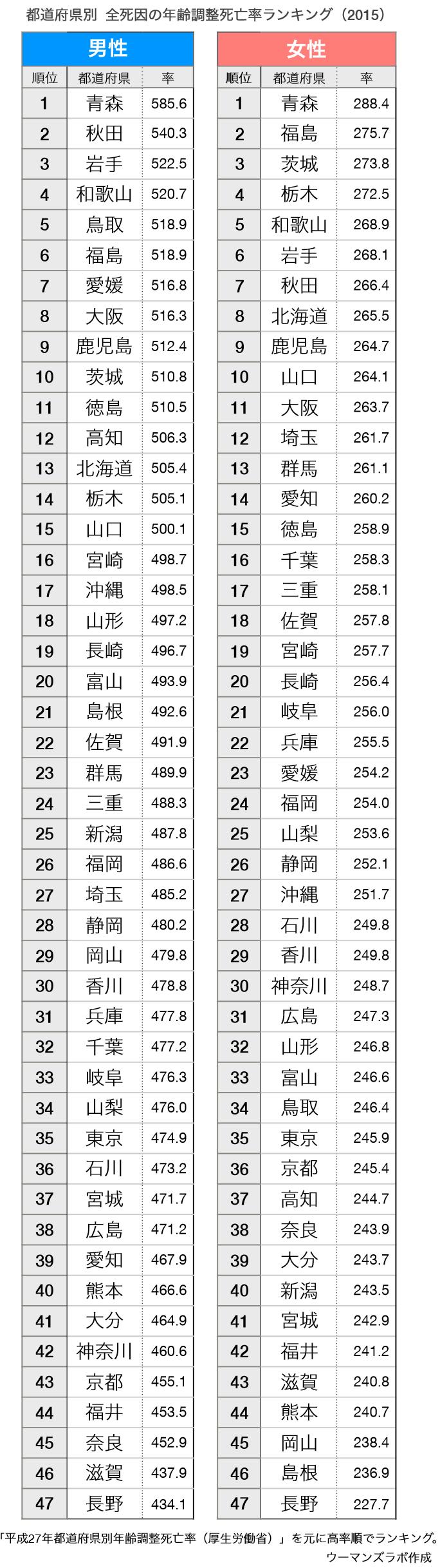 都道府県別死亡率ランキング2017(年齢調整死亡率)