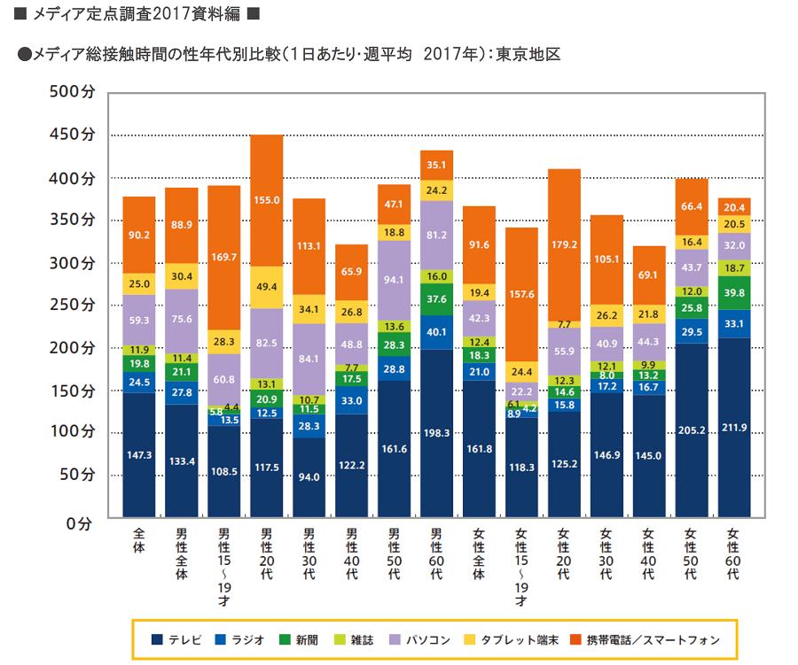 メディア総接触時間 減少に転じる ~メディア定点調査2017 ~