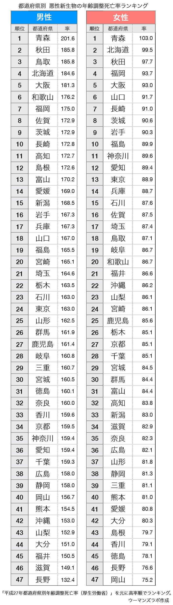 都道府県別の死亡率(年齢調整死亡率)ランキング