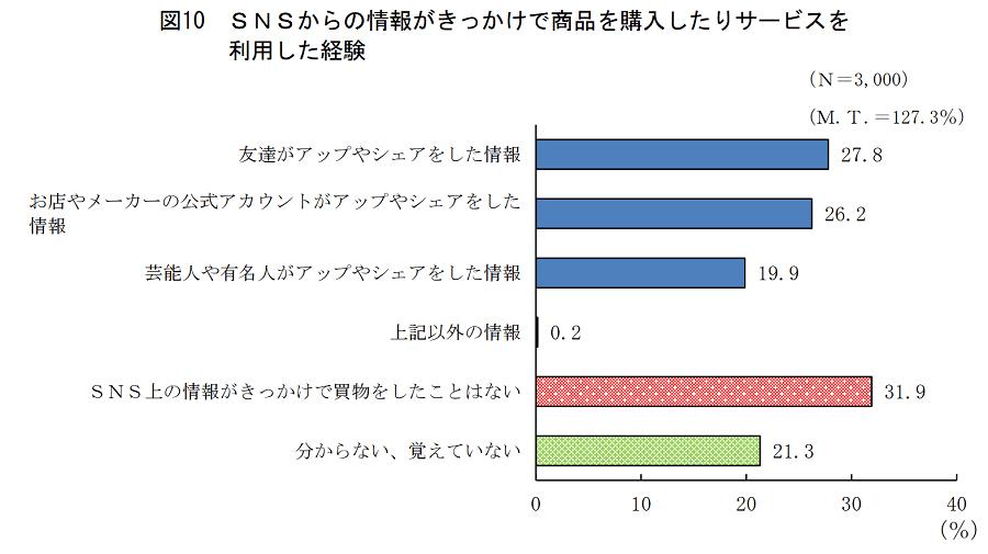 【消費者庁】15~25歳SNS利用に関する調査「どんな情報がきっかけで購入した?」