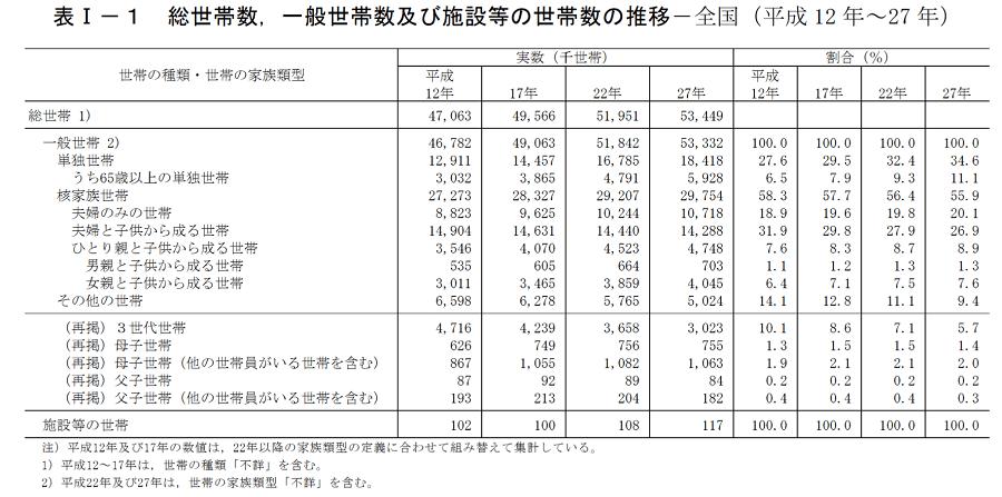 日本の家族形態TOP5  ~夫婦・子供世帯数は減少へ 国勢調査~