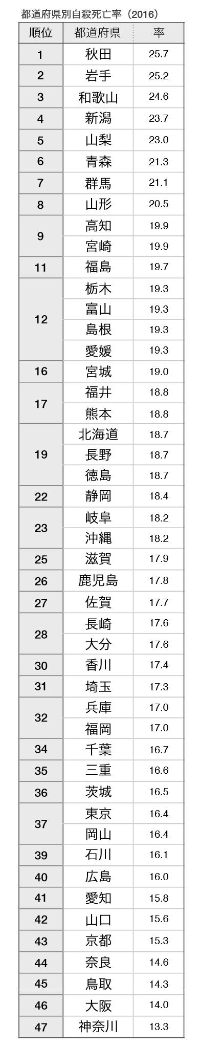 都道府県別自殺死亡率