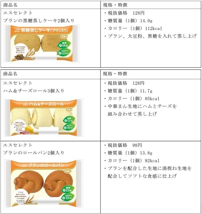 ドラッグストアから糖質コントロールパン登場 山崎製パンと共同開発