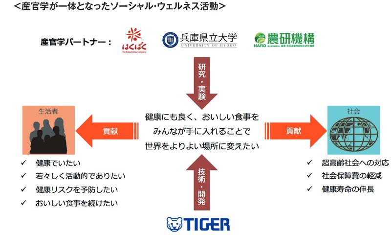 タイガー魔法瓶の新成長戦略  ヘルスケア領域での取組み始動
