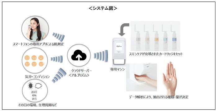 ハイテク化粧品登場  肌状態に合わせて美容液提供するIoTスキンケアシステム