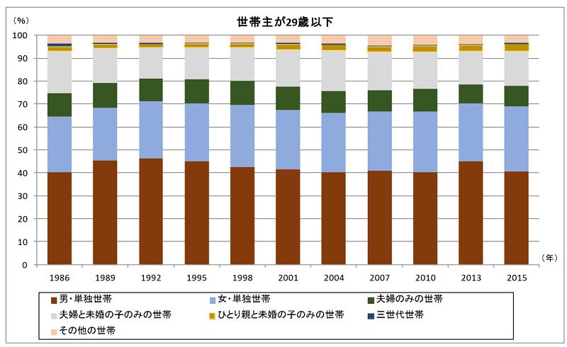全世代で増える女性単身者  年齢階級別に見る世帯主構造の割合