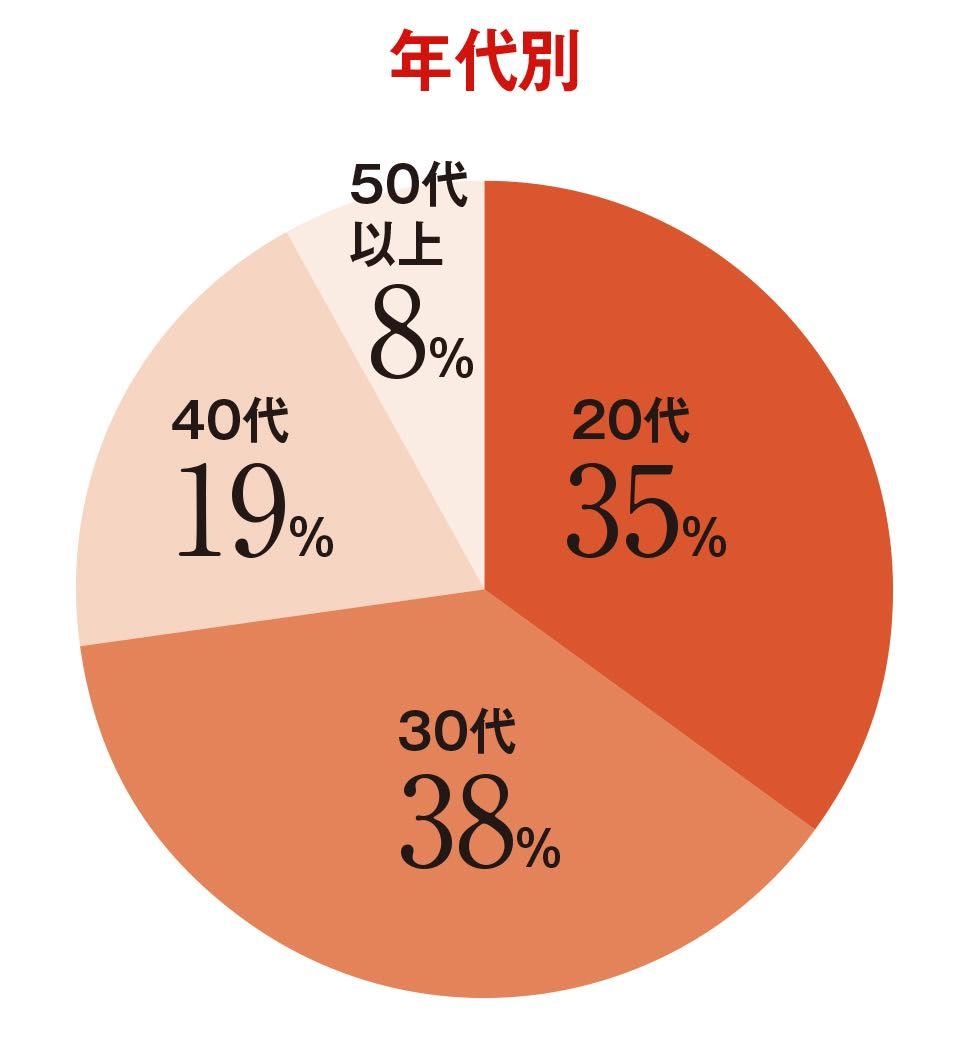 美容医療の年代別利用者の割合