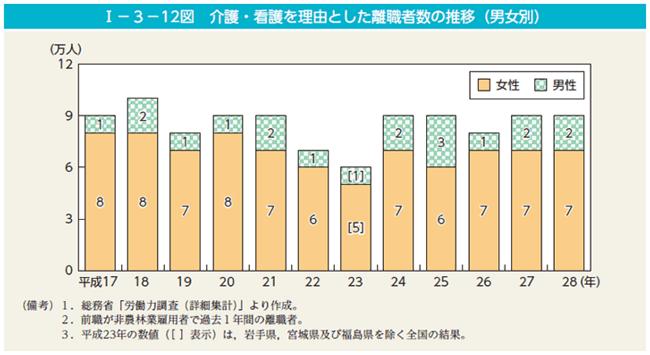 介護が理由の離職者数