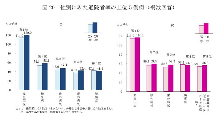 【男女の違いvol.17】男女で異なる通院者率のトップ5傷病