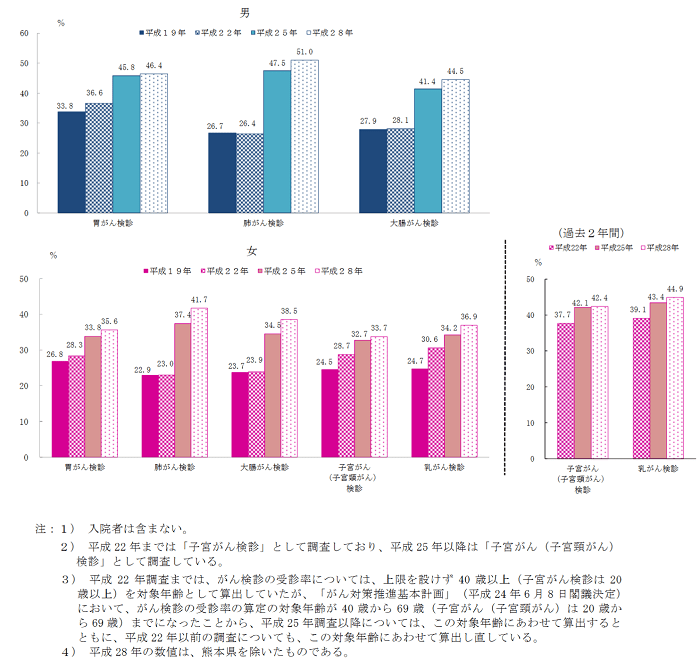 がん検診受診状況 男女ともに上昇傾向 検診受診率が特に高いのは?