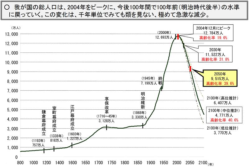 【推薦図書】2040年 日本は先進国でなくなる?1000年後人類滅亡?どうなる日本の未来