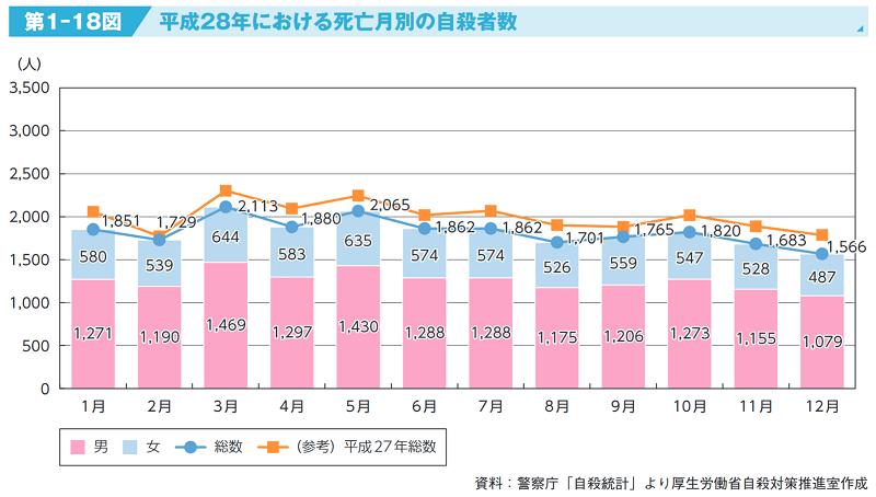 【自殺対策強化月間】最多は3月  男女別1日の平均自殺者数