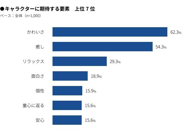 グッズ所有率90% 大人に人気のキャラクターランキングTOP10