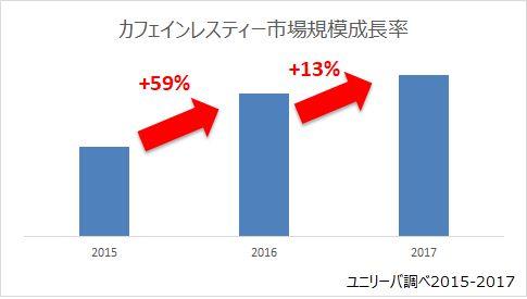 カフェインレスの市場規模成長率