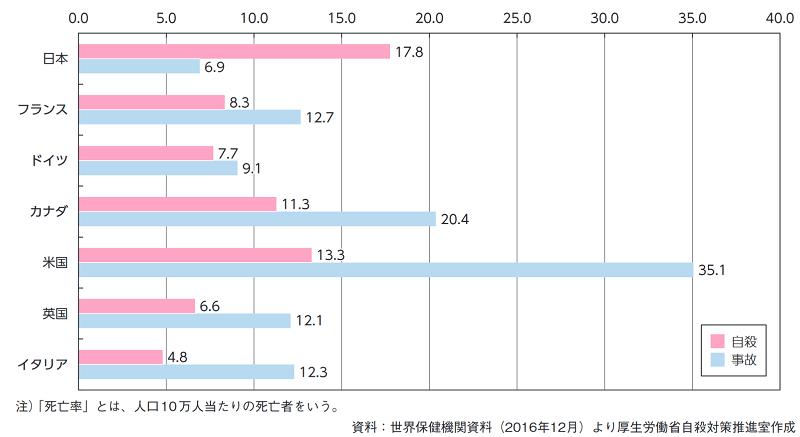 先進国の年齢階級別死亡者数及び死亡率