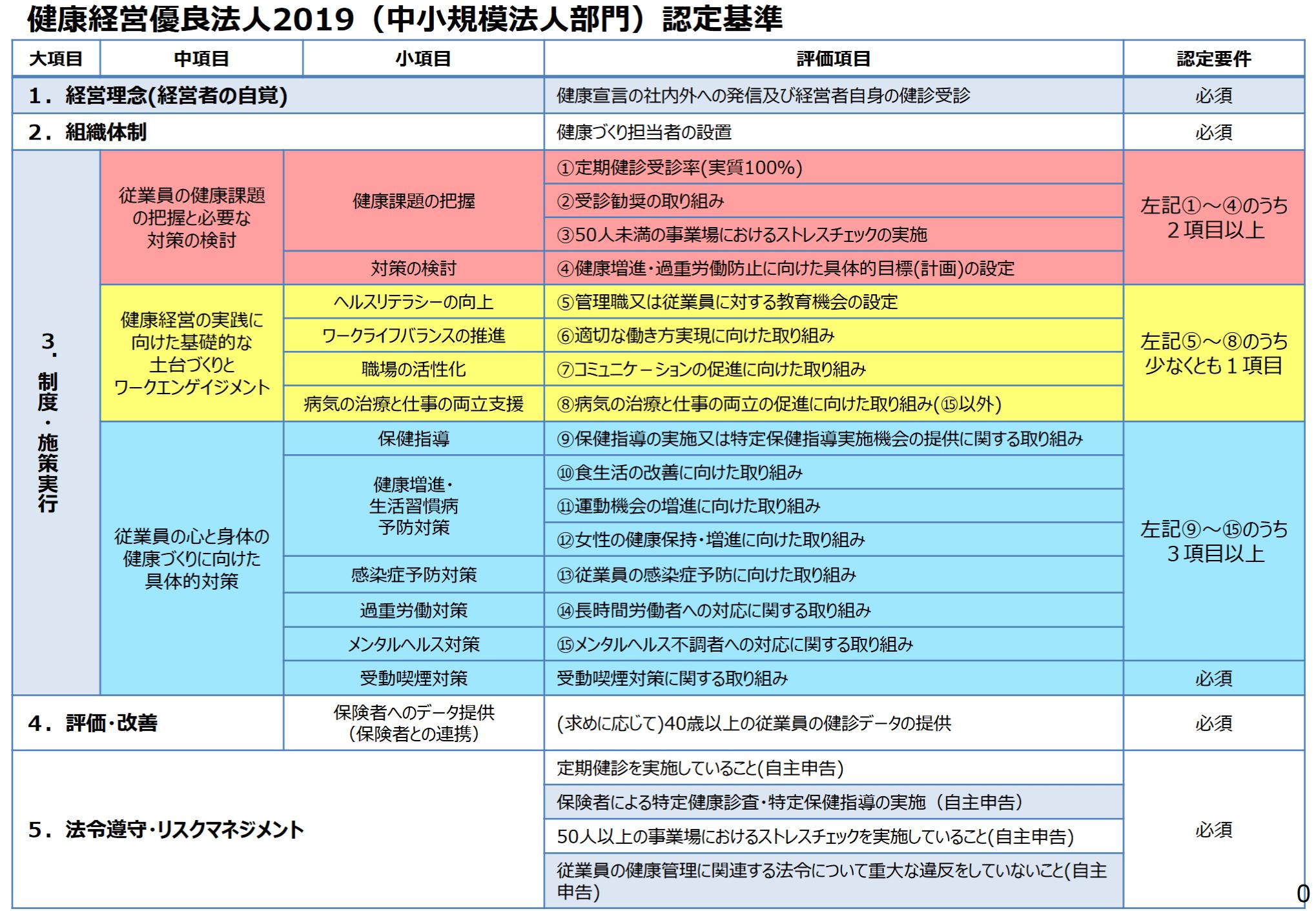 健康経営優良法人2019認定基準(中小規模法人部門)-1