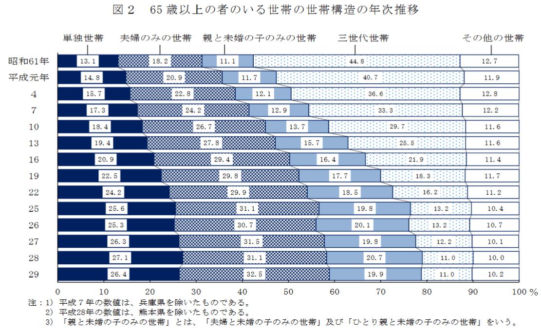 65歳以上の者のいる世帯の世帯構造の年次推移