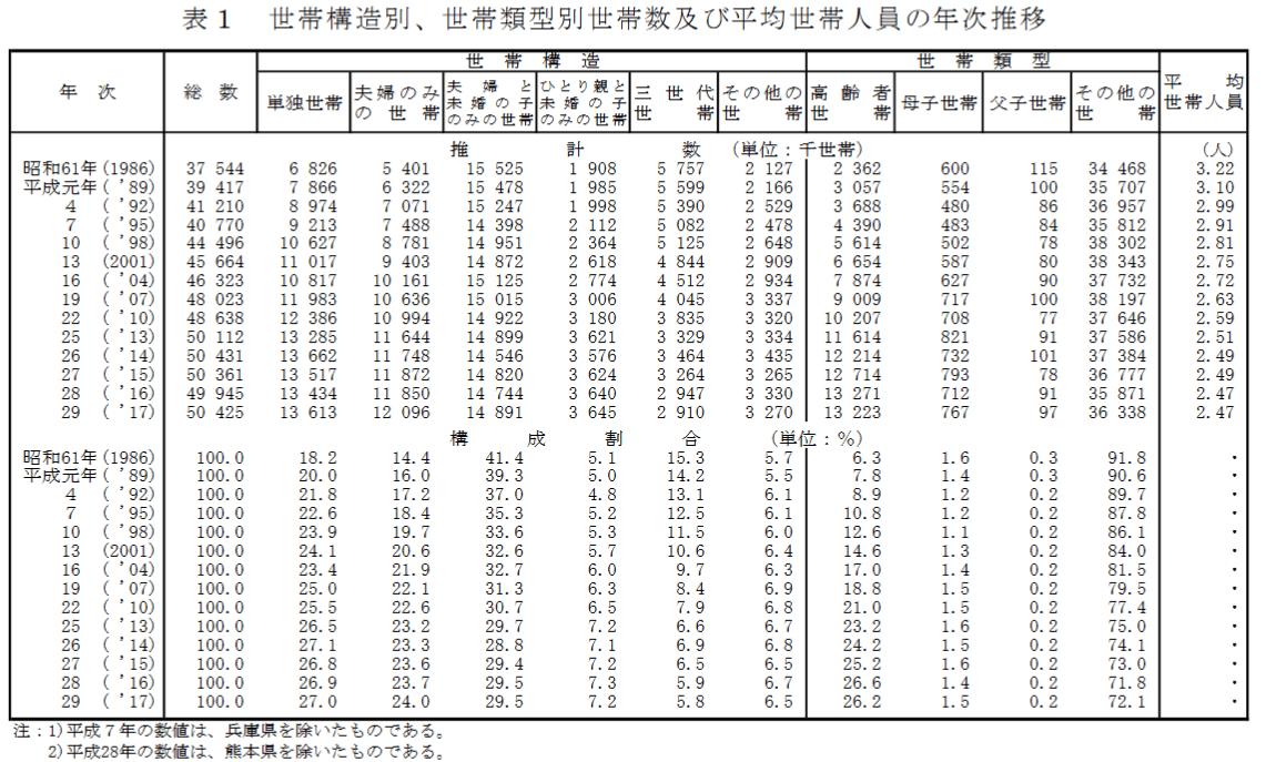 世帯構造別、世帯類型別世帯数および平均世帯人員の年次推移