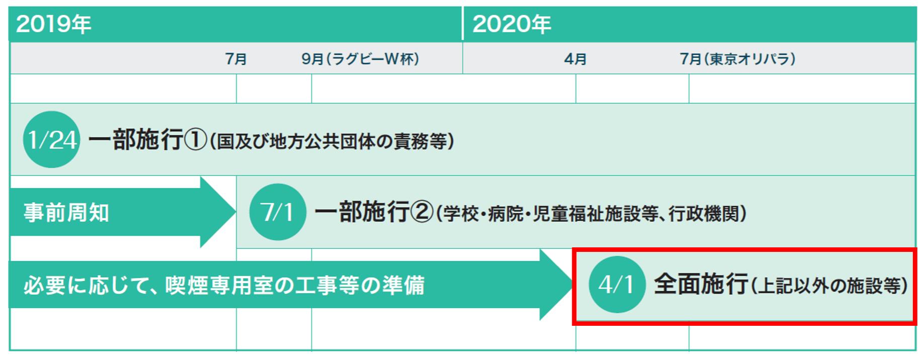 受動喫煙対策マーク 2020年までの動き