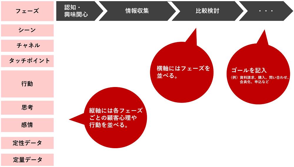 カスタマージャーニーマップ2