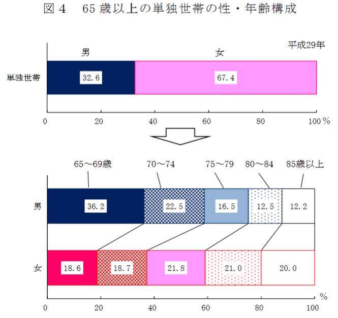 65歳以上の単独世帯の世帯・年齢構成