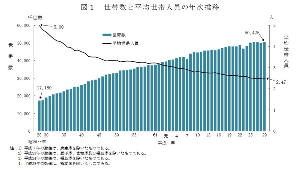 世帯数と平均世帯人員の年次推移