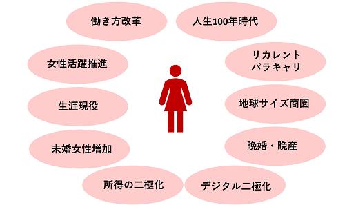 女性市場トレンド