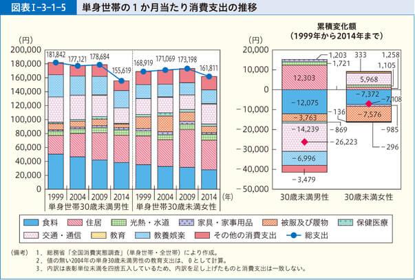 単身世帯の1か月当たり消費支出の推移