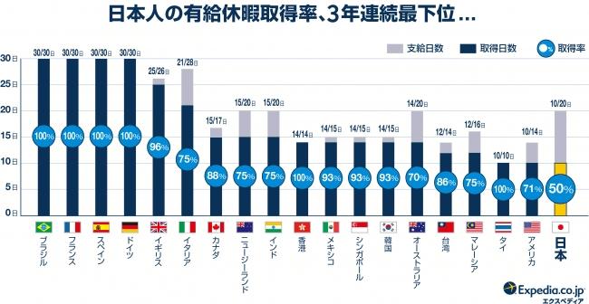 日本人の有給休暇取得率
