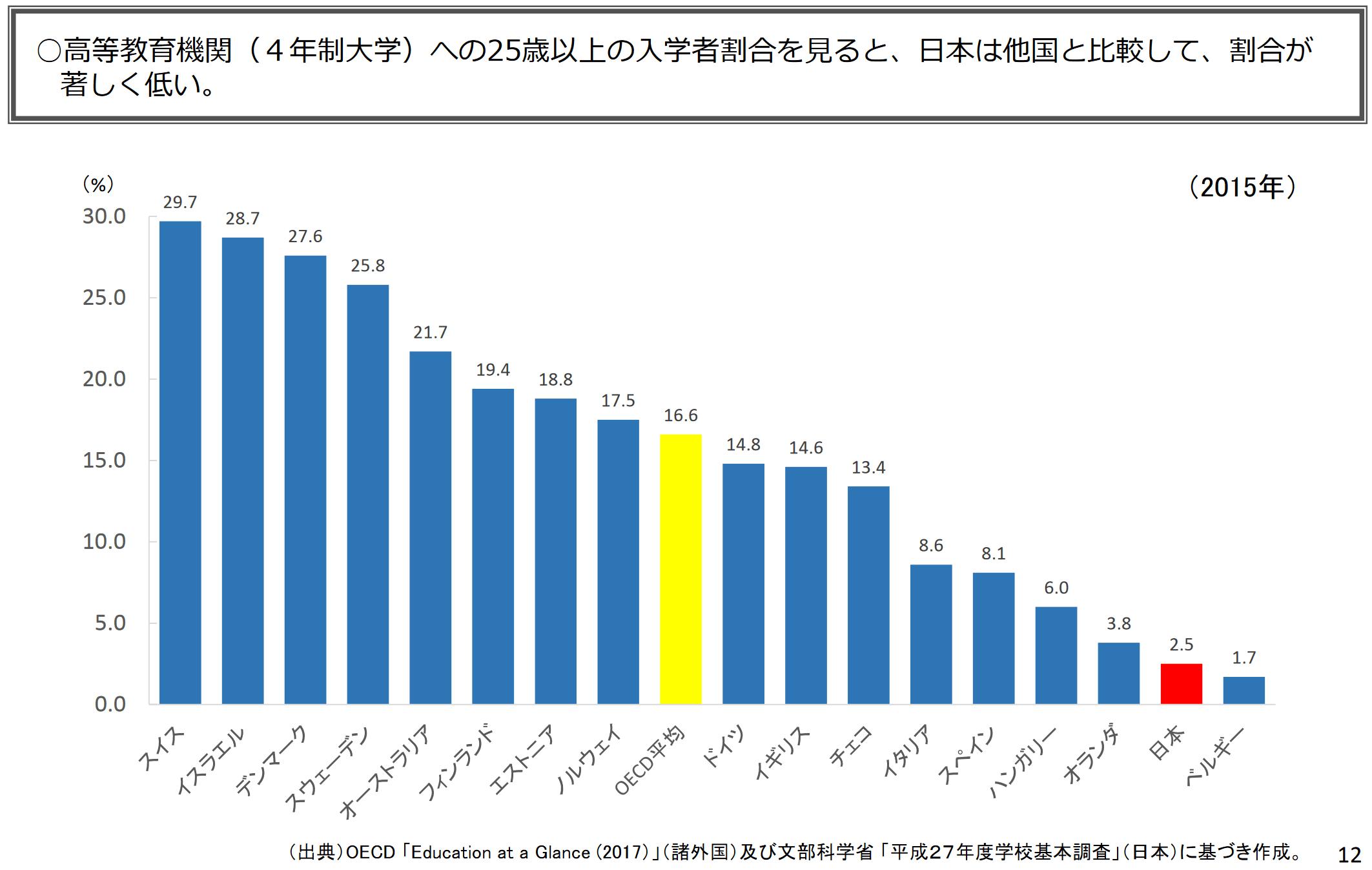 高等教育機関への25歳以上の入学者割合