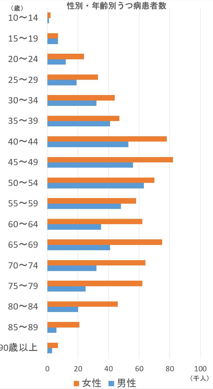 性別、年齢別うつ病患者数