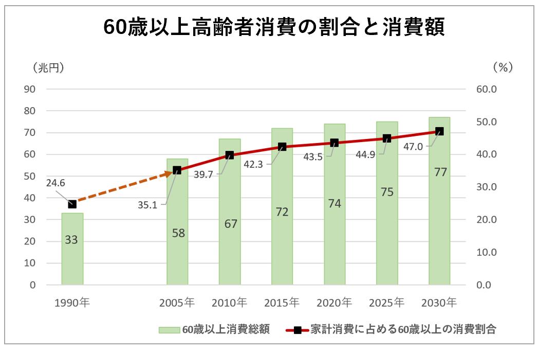 60際以上高齢者の割合と消費額