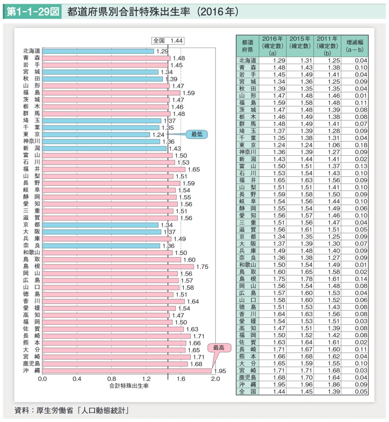 都道府県別合計特殊出生率(2016年)