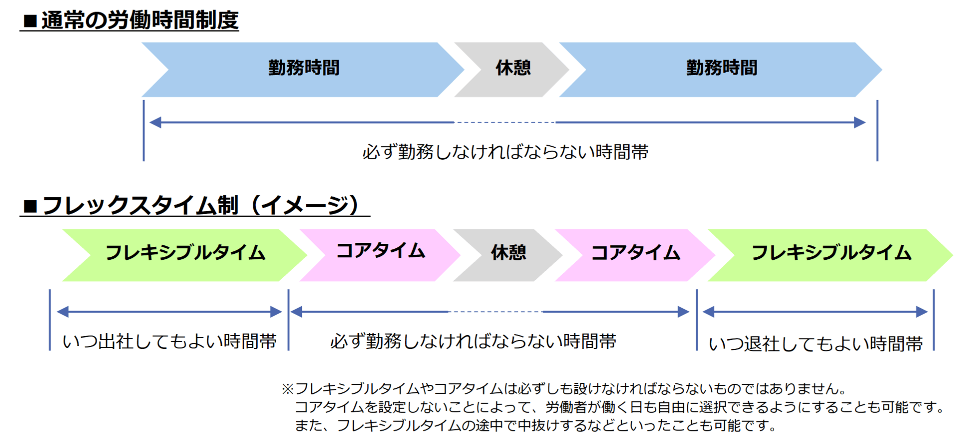 フレックスタイム制のイメージ