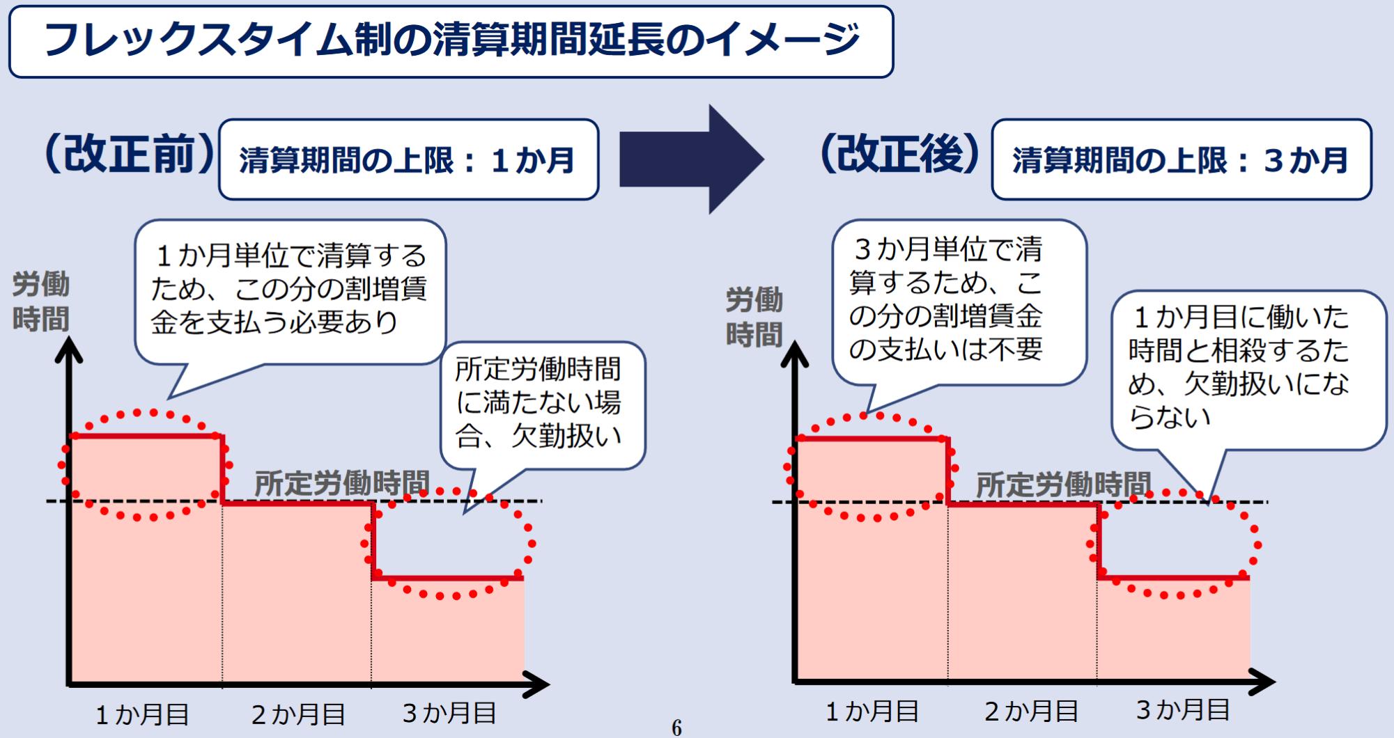 フレックスタイム制の清算期間延長のイメージ