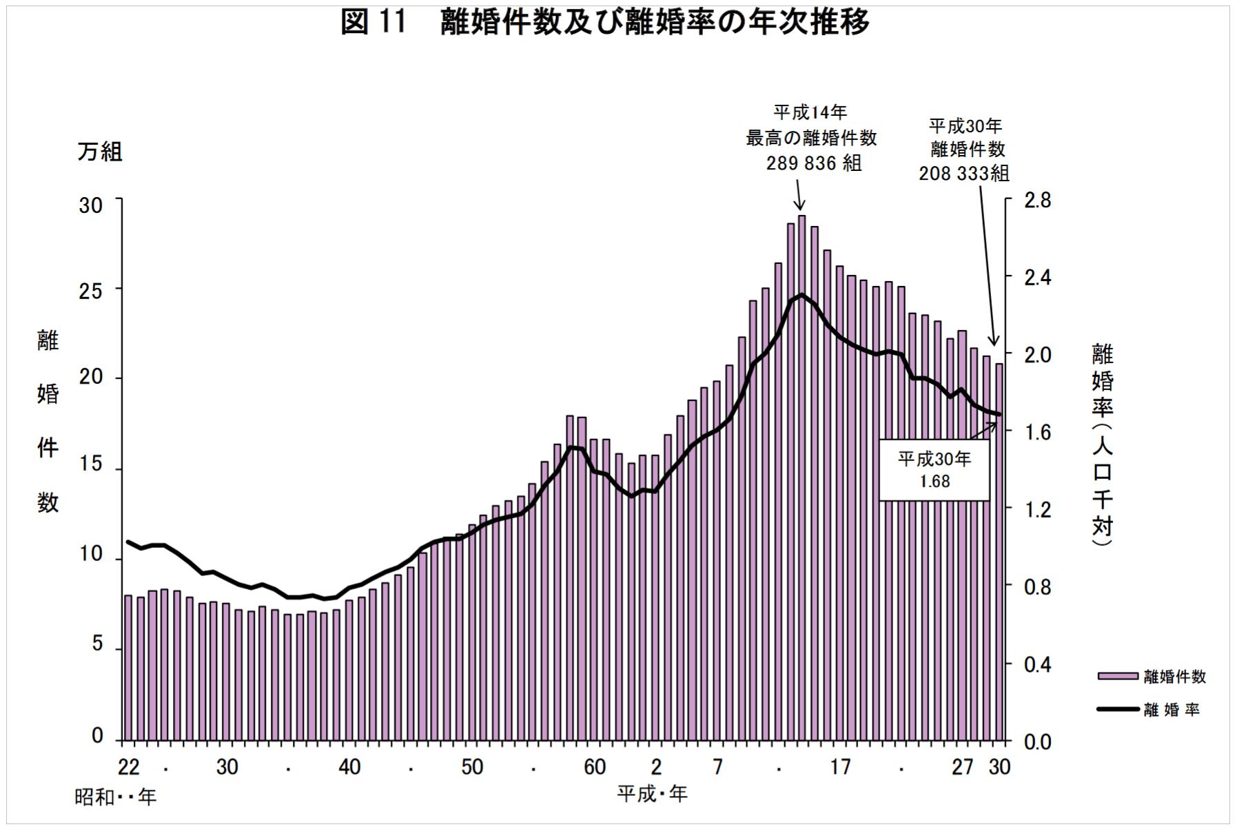 日本の離婚率(2019)