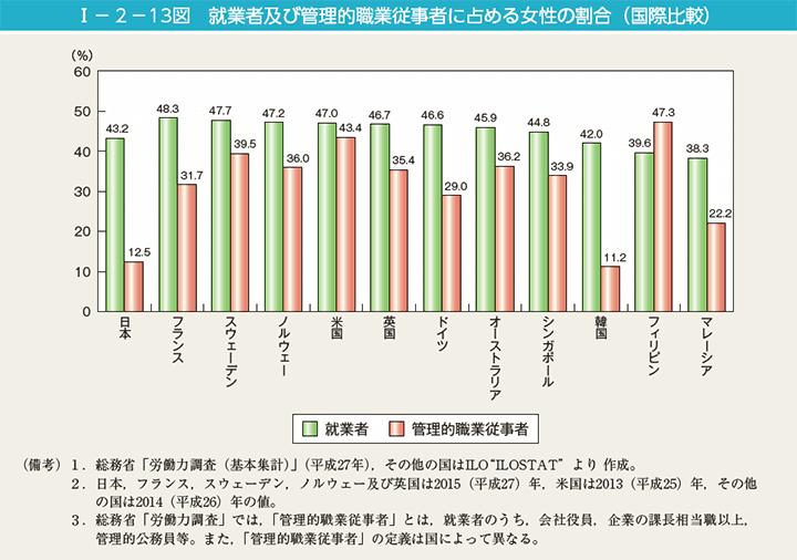 管理職女性の割合