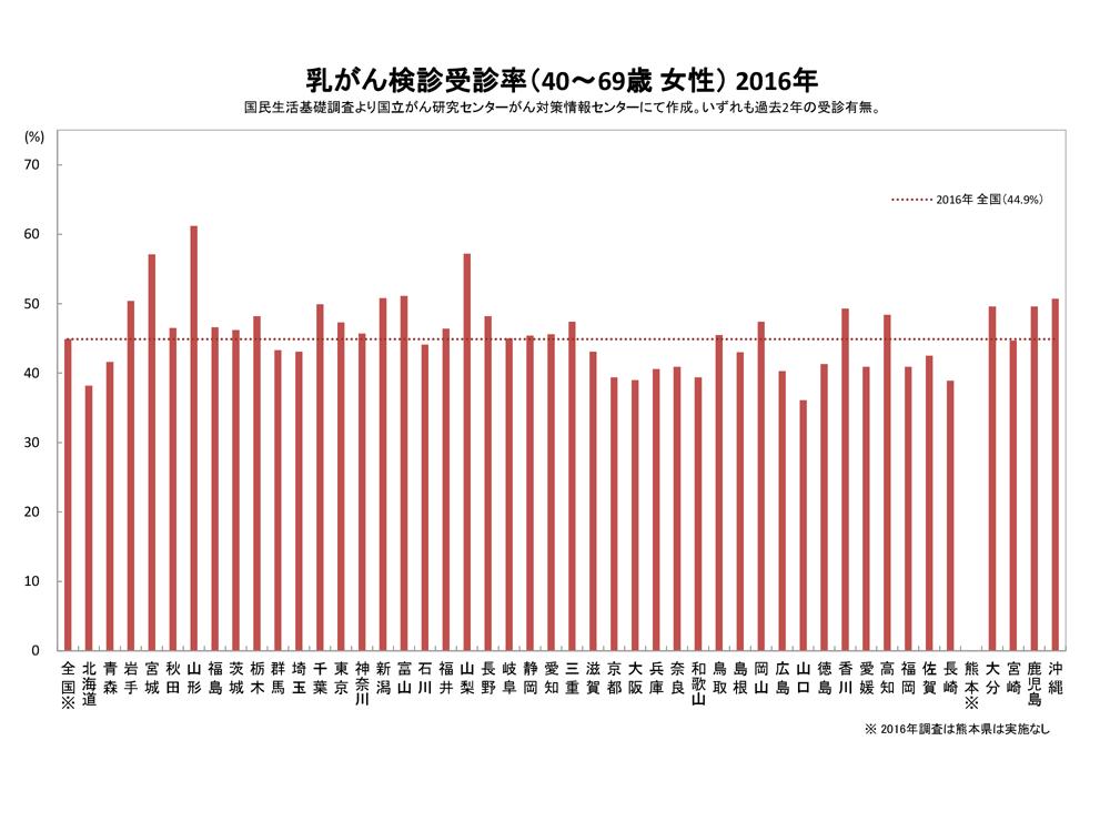 都道府県別の乳癌検診受診率-1