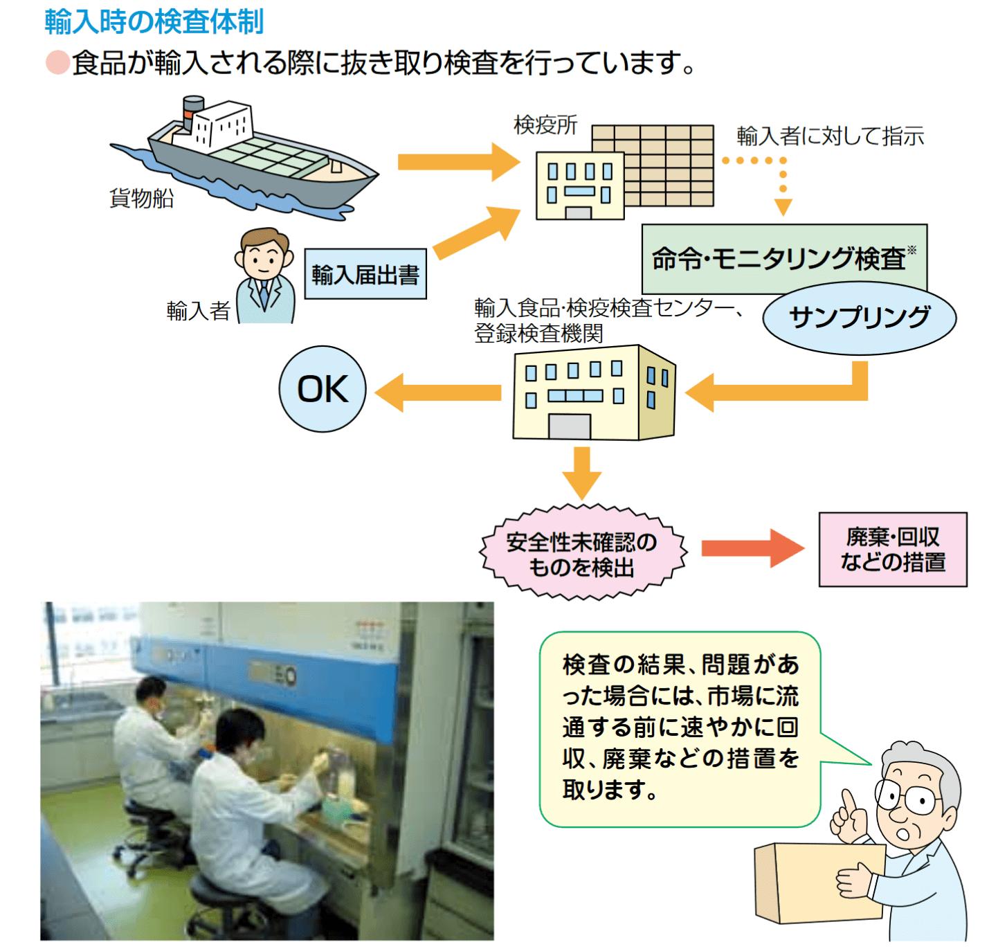 輸入時の検査体制
