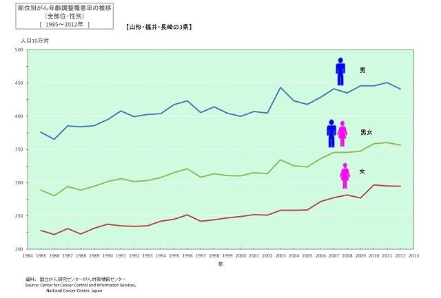 部位別がん年齢調整罹患率の推移(男女)