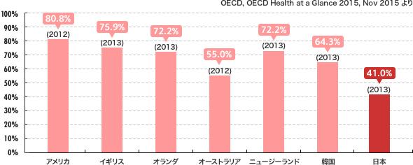 乳癌検診受診率海外比較