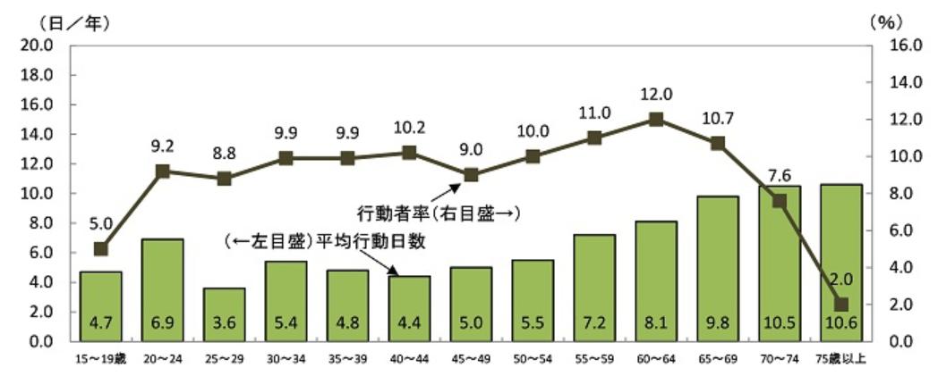登山の行動者率