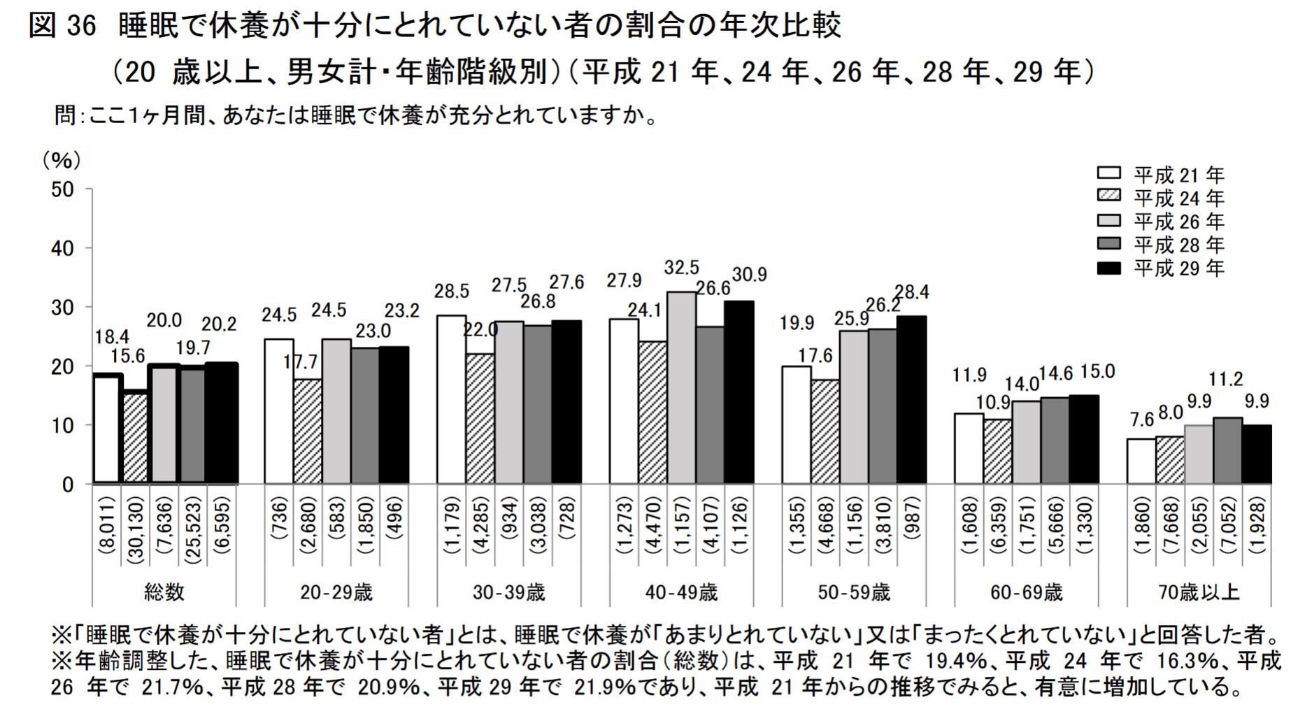 睡眠で休養が十分にとれてない者の割合の年次比較