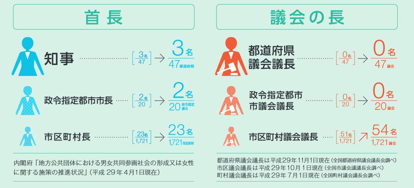 女性の政治参画マップ2018(内閣府)-1