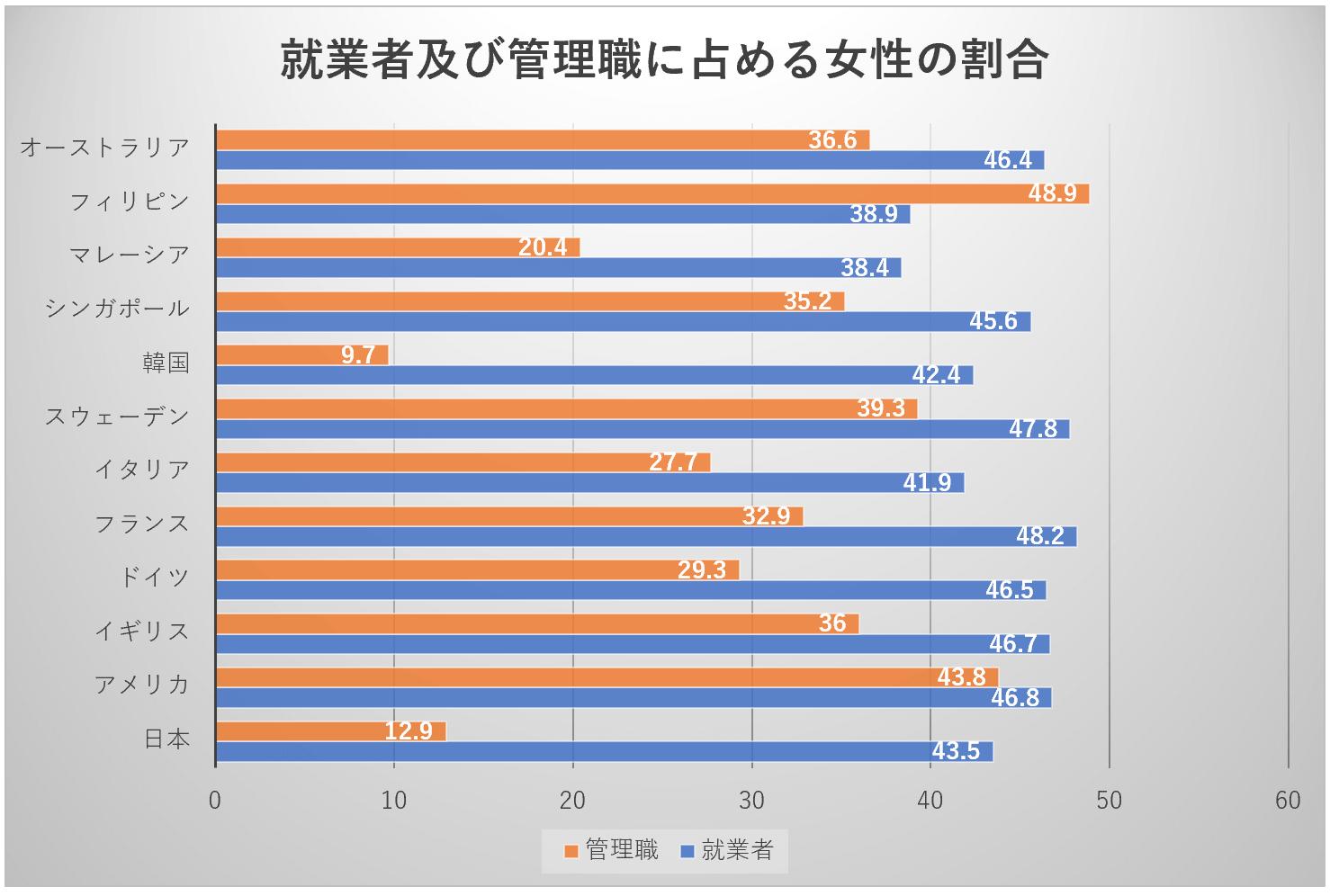 就業者及び管理職に占める女性の割合