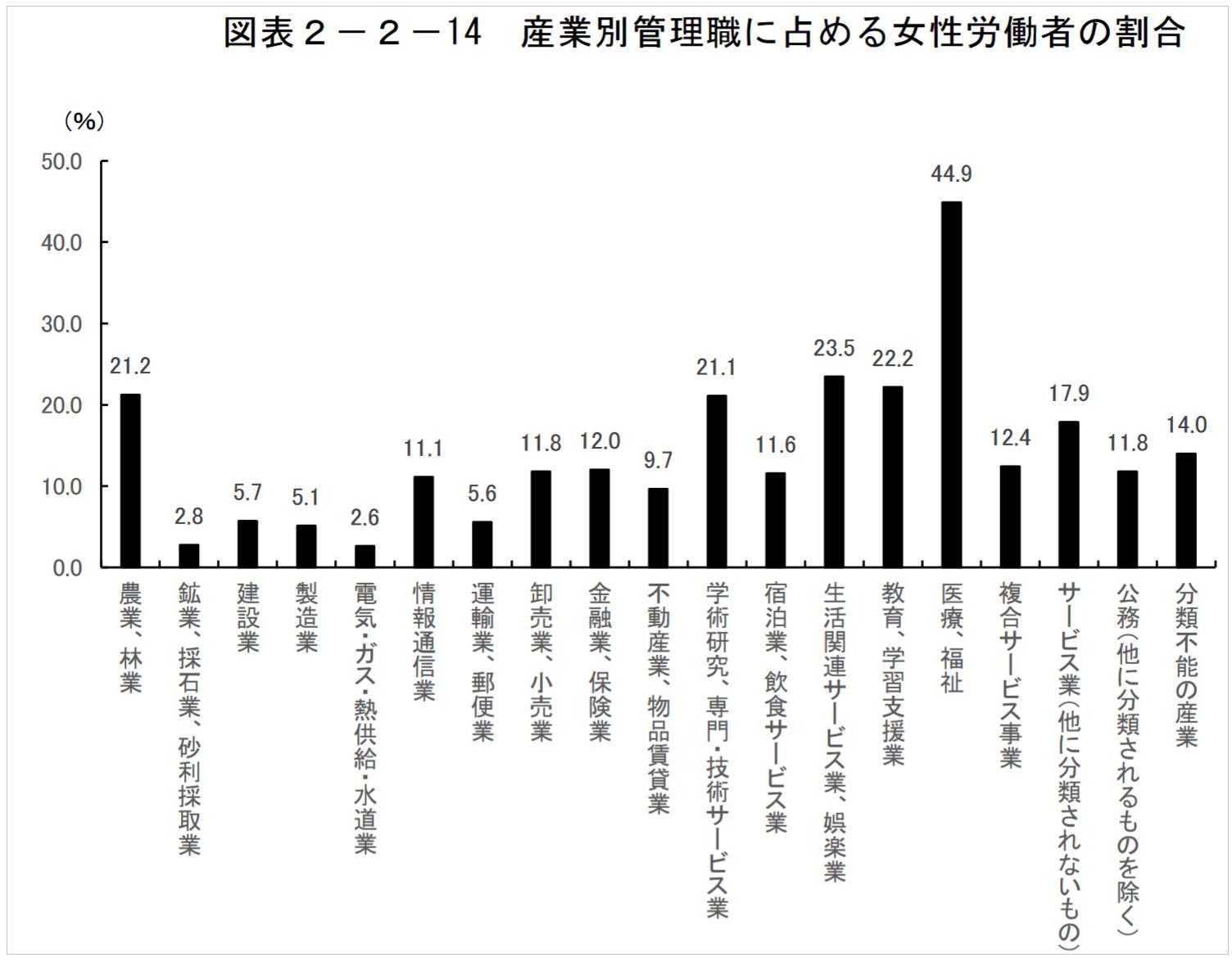 産業別管理職に占める女性労働者の割合