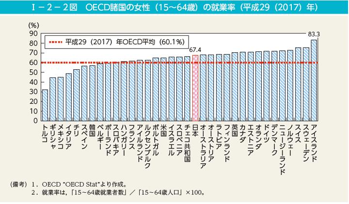 OECD諸国の女性就業率